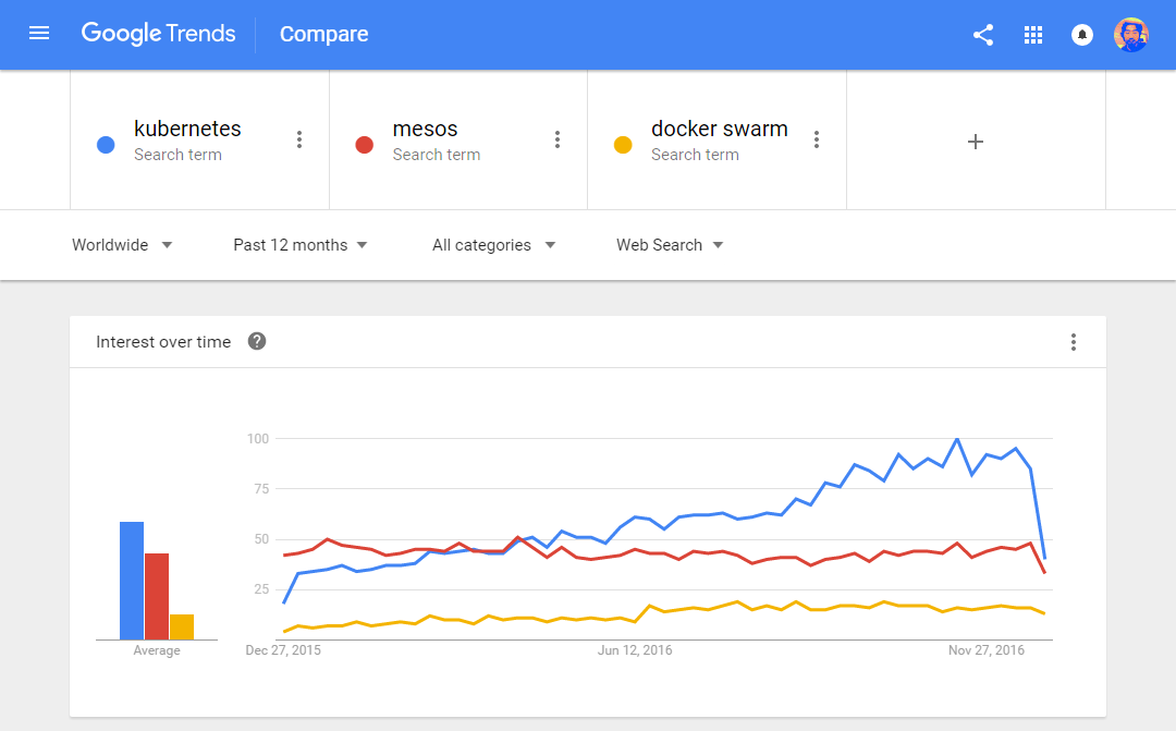 Google Trends on Major Container Orchestrators