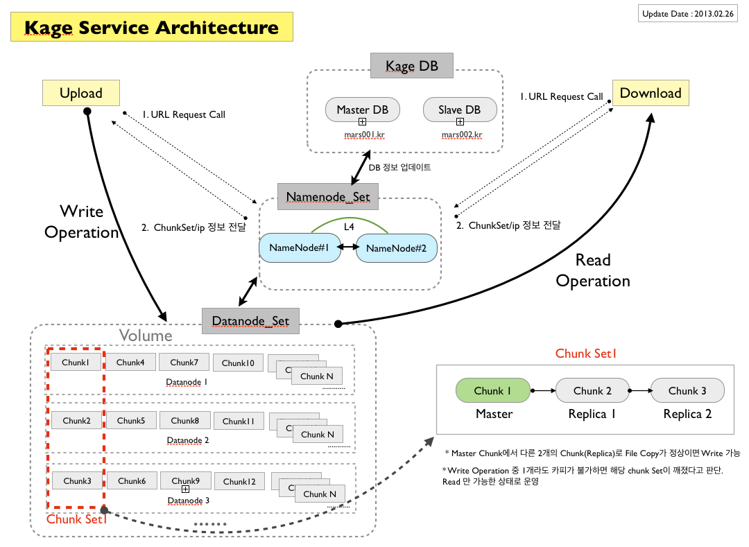 Kage Service Architecture