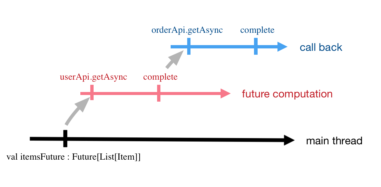 Monad Programming with Scala Future – tech kakao com